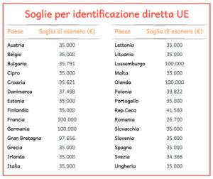soglie di faffturato per identificazione fiscale in UE