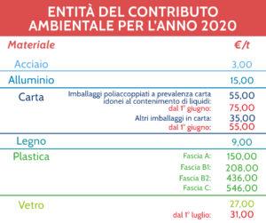 contributo CONAI anno 2020